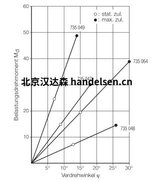 MEGI  AS插座图表1