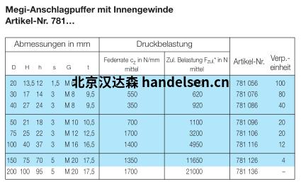 MEGI停止缓冲器数据表1