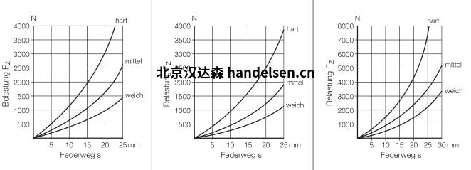 MEGI停止缓冲器图表1