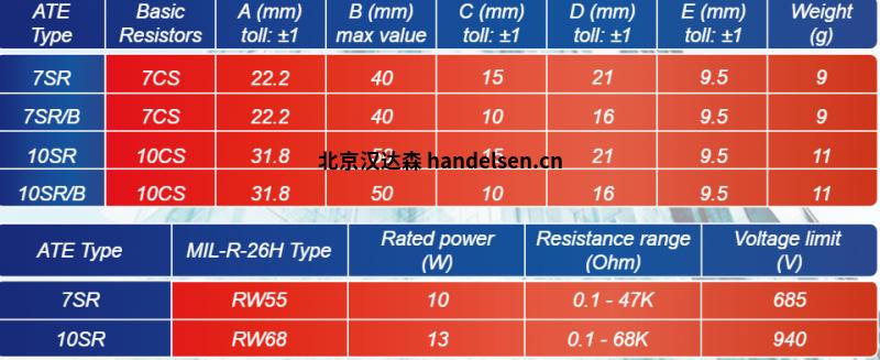 ATE Electronics对称电阻SR系列技术参数