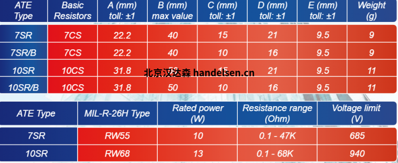 ATE Electronics对称电阻产品参数